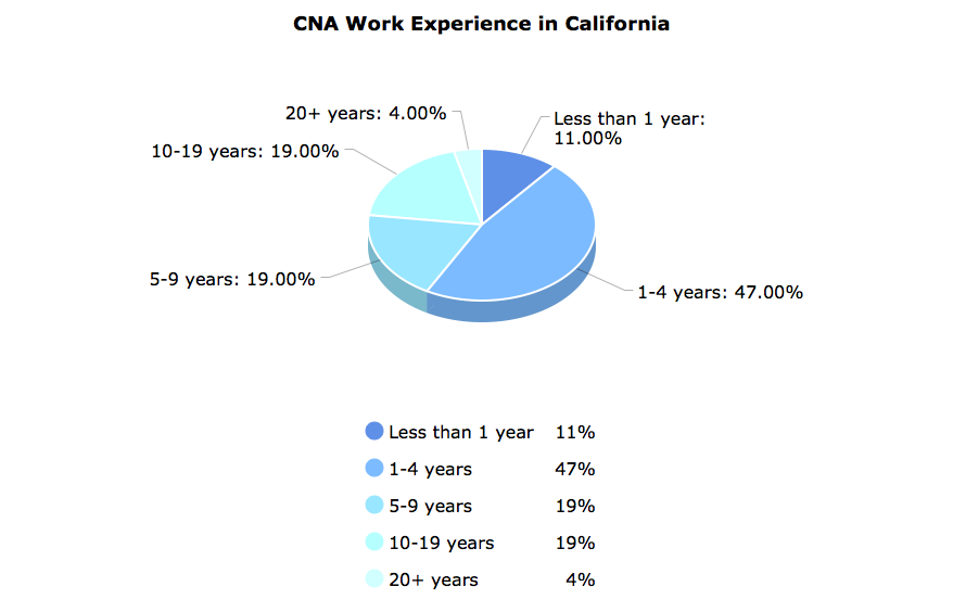 CNA Work Experience  in California