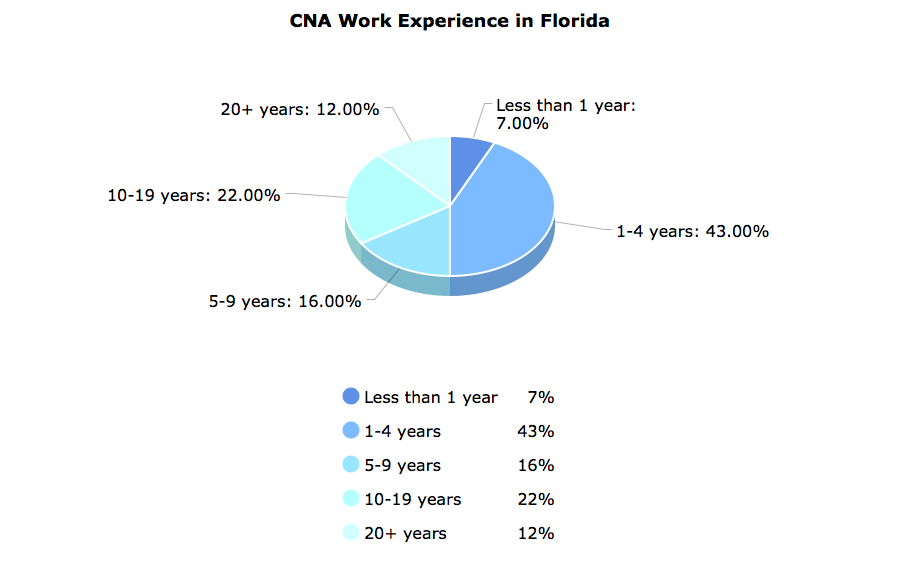 CNA Work Experience  in Florida