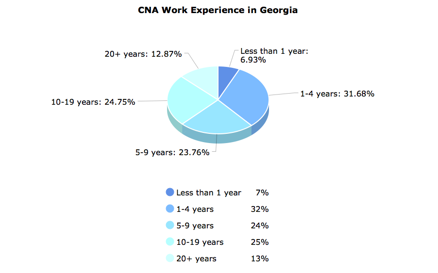 CNA Work Experience  in Georgia