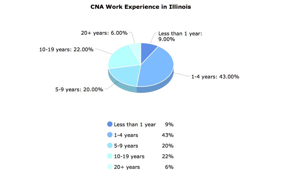 CNA Work Experience  in Illinois