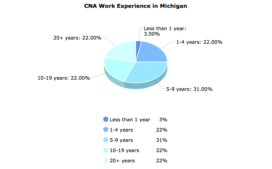 CNA Work Experience  in Michigan
