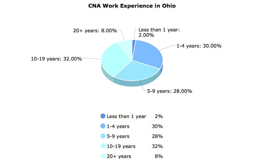 CNA Work Experience  in Ohio