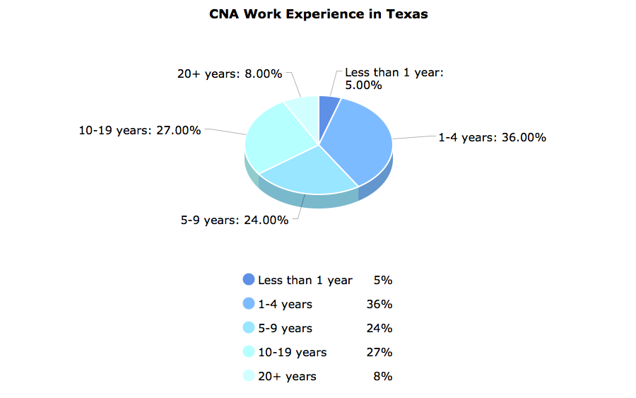 CNA Work Experience in Texas