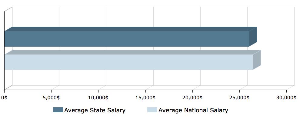 CNA salary in Illinois 1