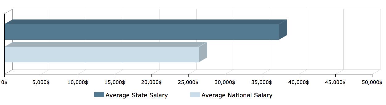 CNA Salary in Alaska 1
