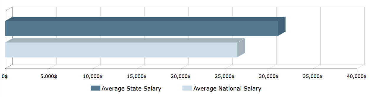 CNA Salary in Hawaii 1