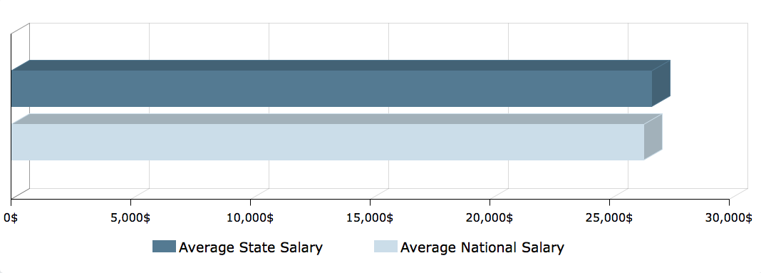CNA Salary in New Mexico 1