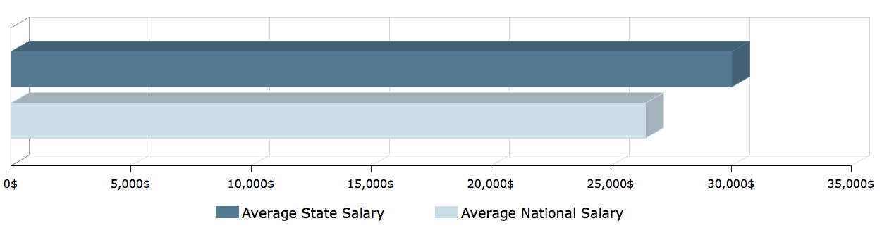 CNA Salary in Oregon1