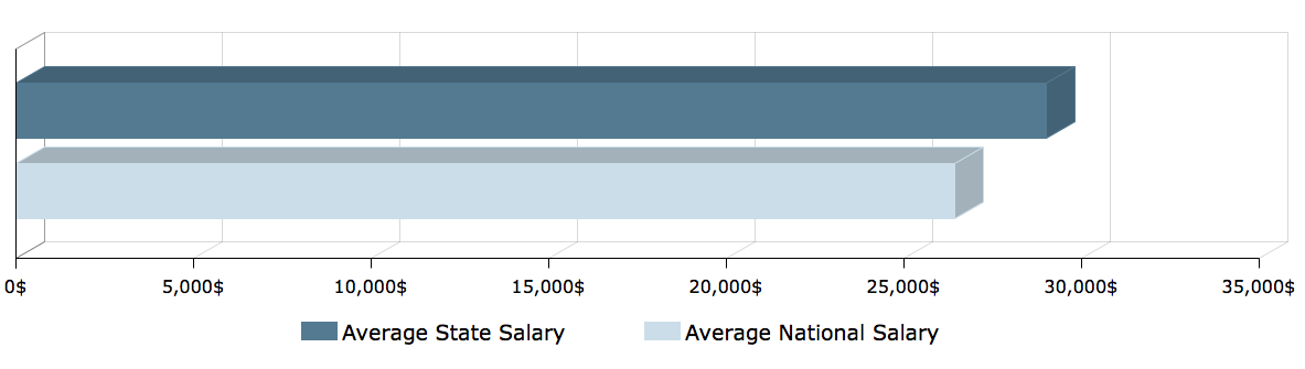 CNA Salary in Rhode Island 1