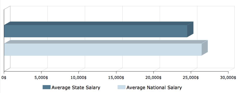 CNA Salary in South Dakota 1
