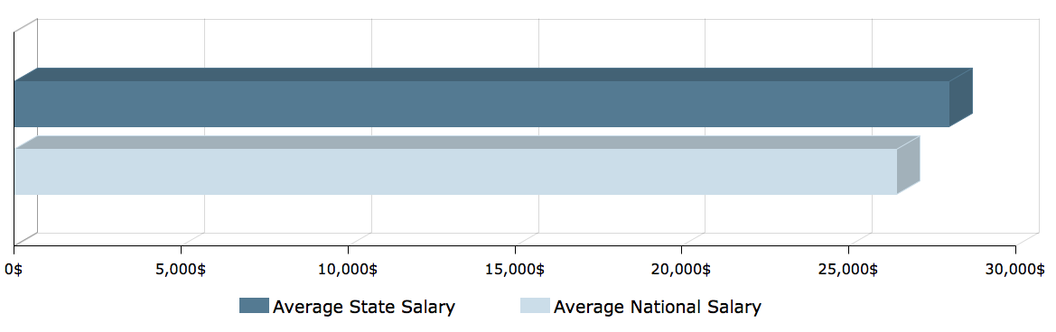 CNA Salary in Vermont 1