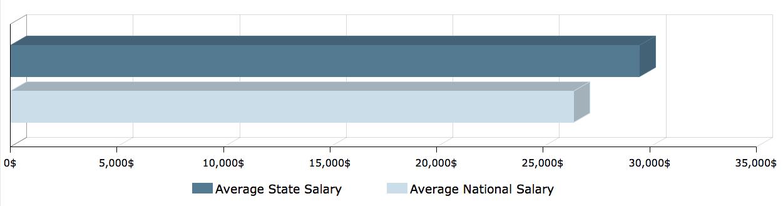 CNA Salary in Washington 1