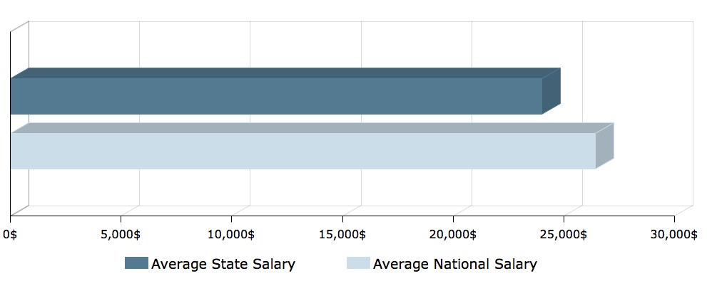 CNA Salary in West Virginia 1
