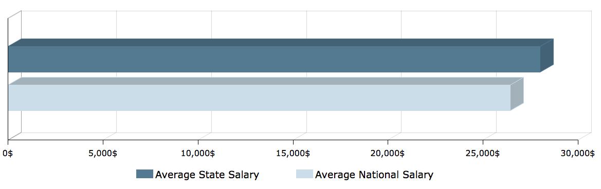 CNA Salary in Wisconsin 1