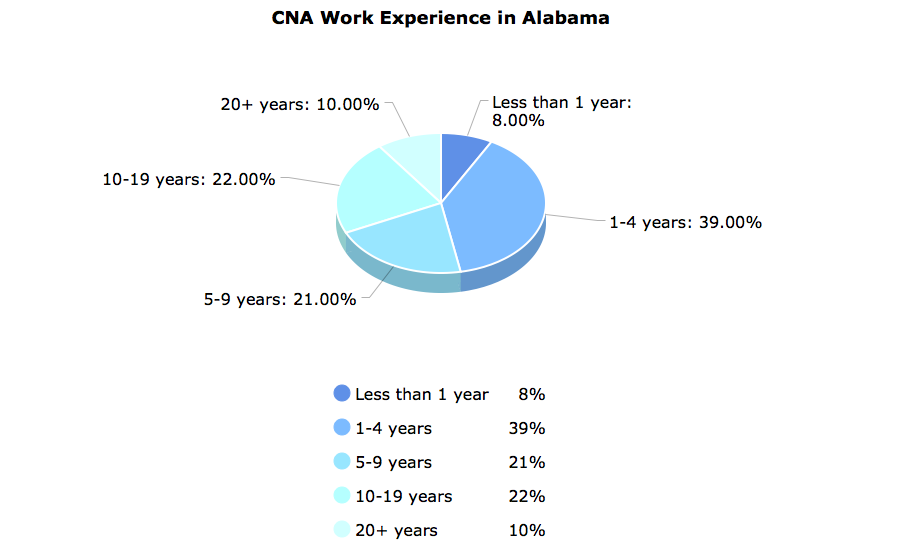 CNA Work Experience in Alabama