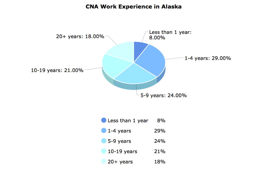 CNA Work Experience in Alaska