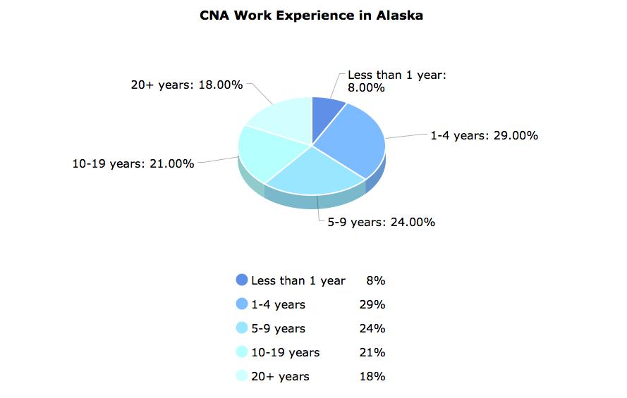 CNA Work Experience in Alaska