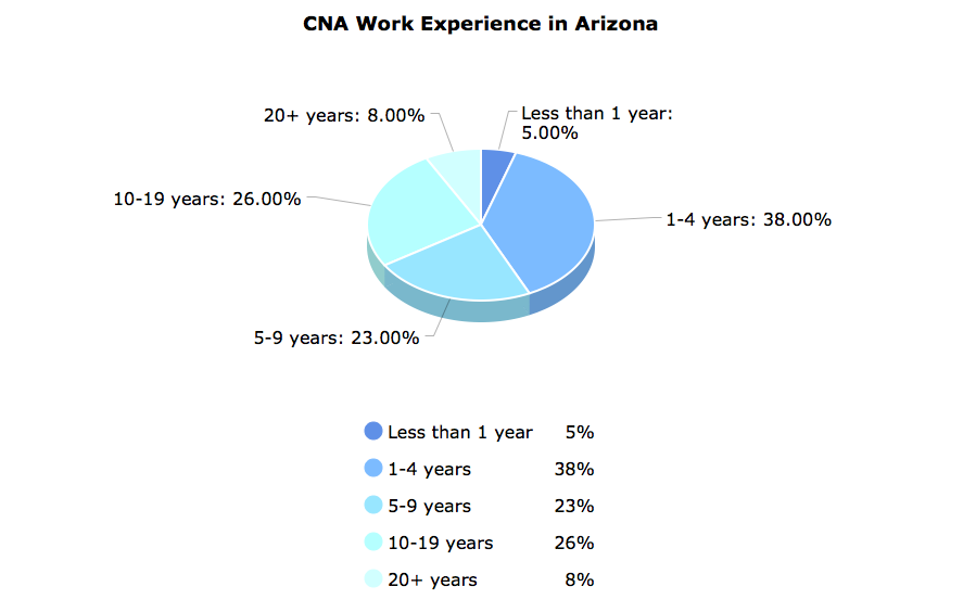 CNA Work Experience in Arizona