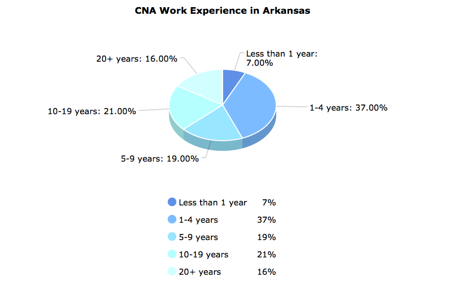 CNA Work Experience in Arkansas