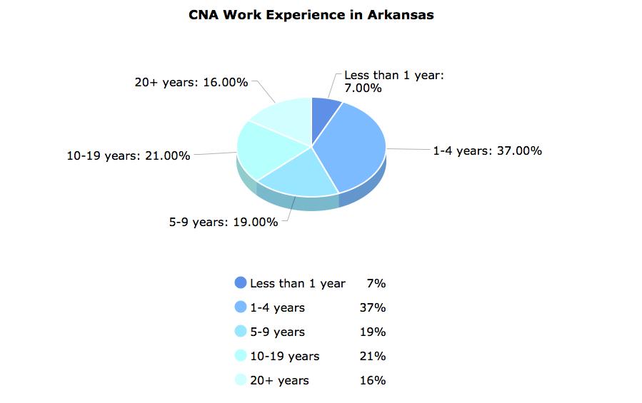 Cna Classes In Arkansas Cna Training Classes