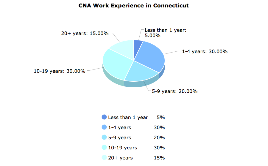 CNA Work Experience in Connecticut