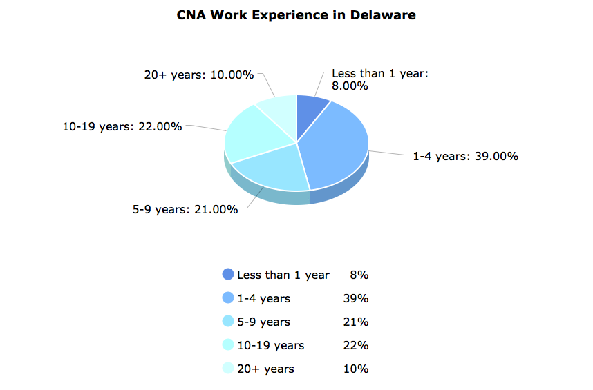 CNA Work Experience  in Delaware