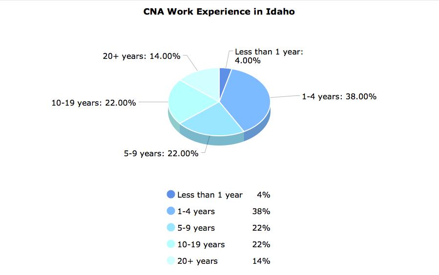 CNA Work Experience  in Idaho