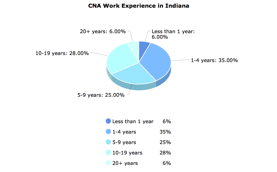 CNA Work Experience in Indiana