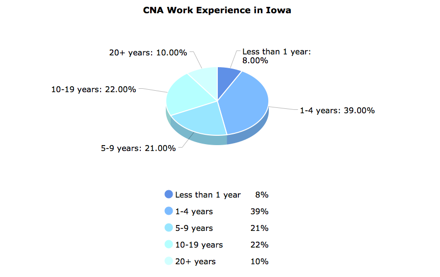 CNA Work Experience in Iowa