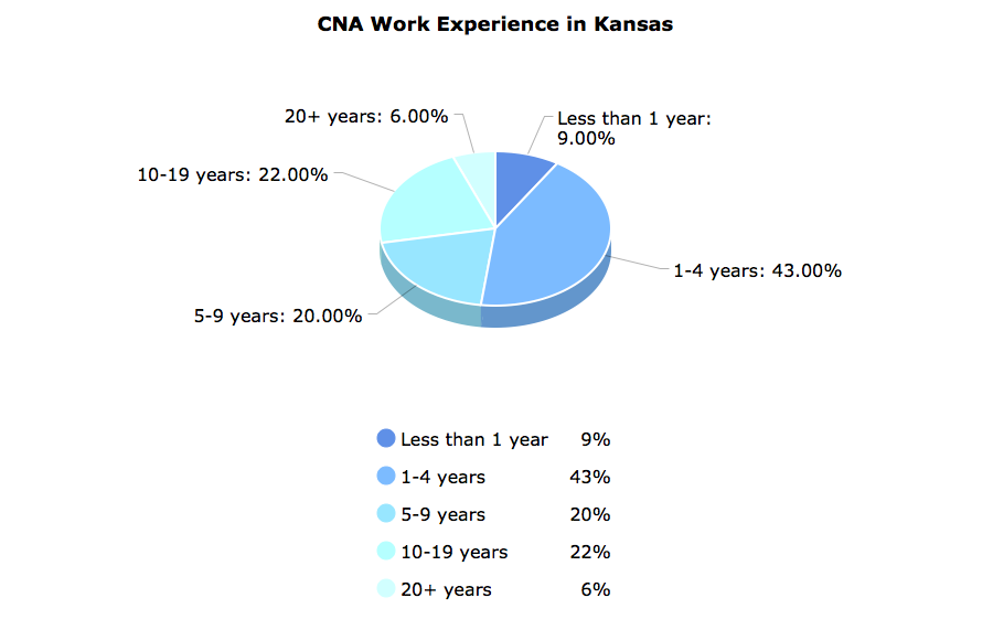 CNA Work Experience in Kansas