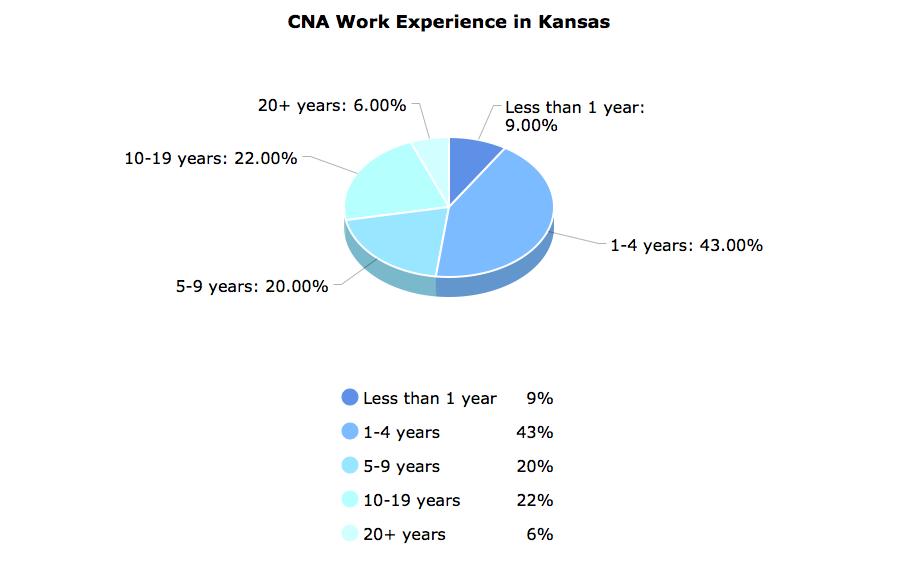 CNA Work Experience in Kansas