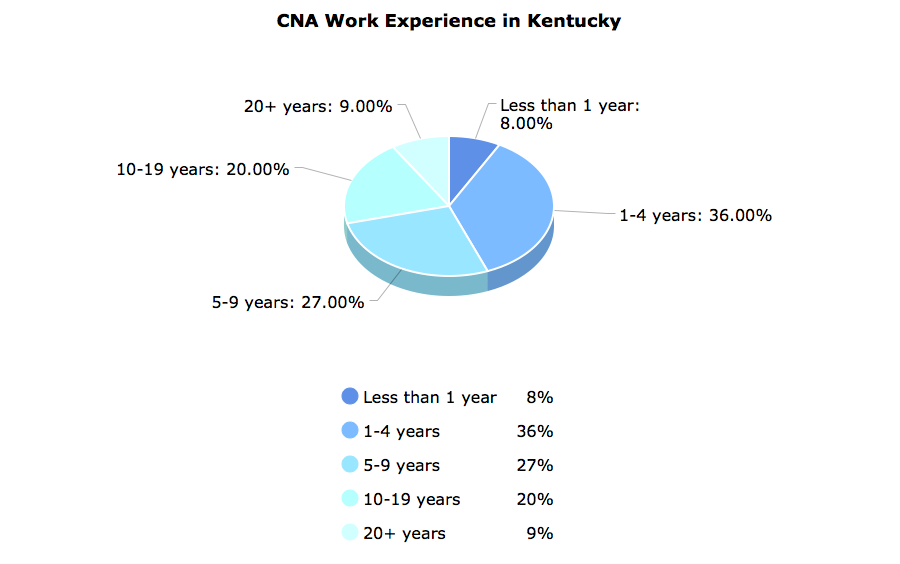 CNA Work Experience in Kentucky