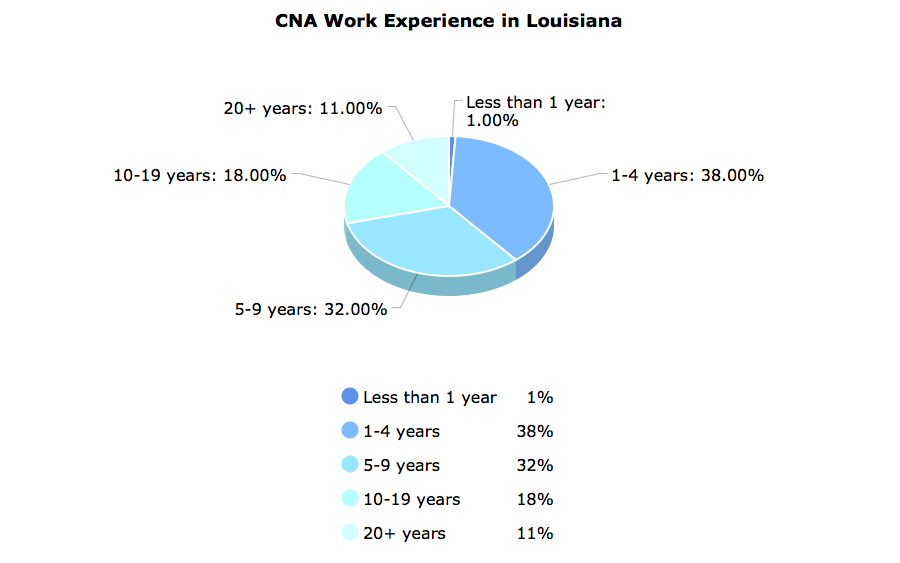CNA Work Experience  in Louisiana