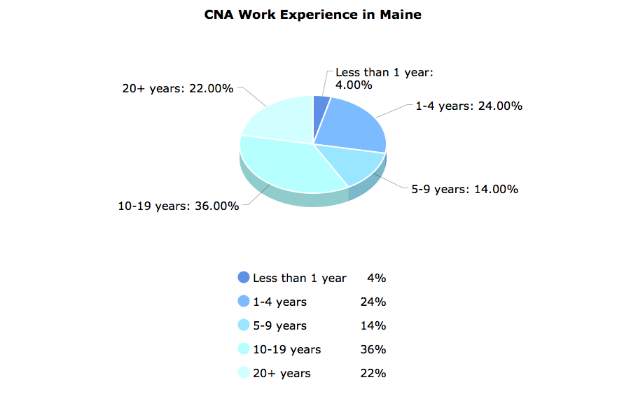 CNA Work Experience in Maine