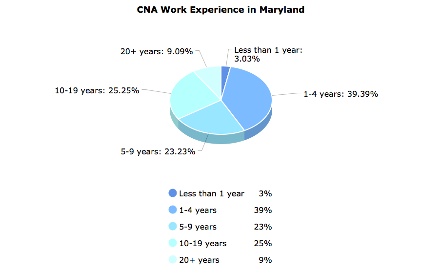 CNA Work Experience in Maryland