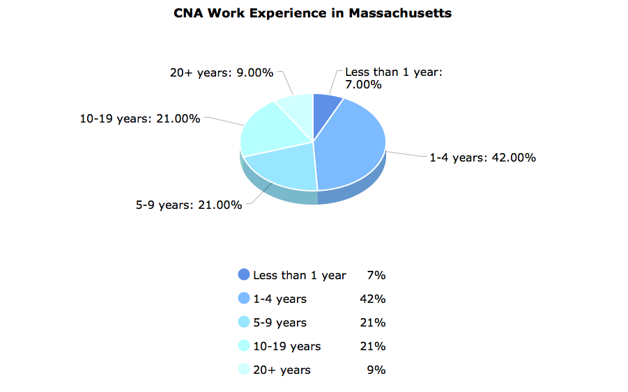 CNA Work Experience in Massachusetts