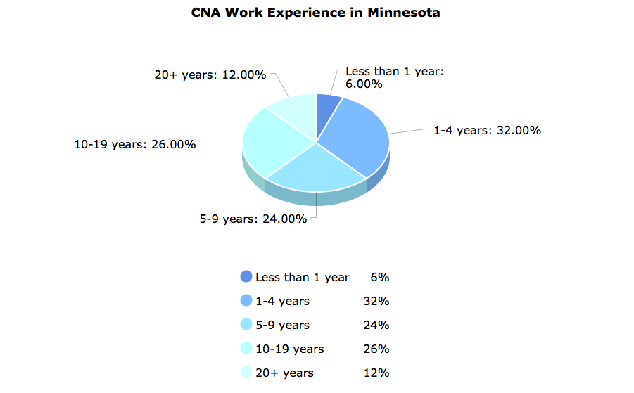 CNA Work Experience in Minnesota