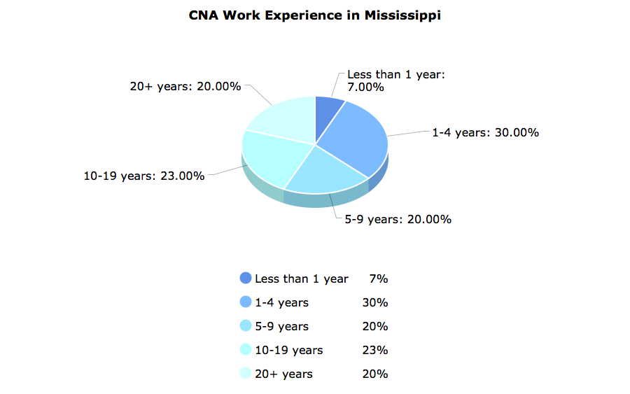 CNA Work Experience in Mississippi