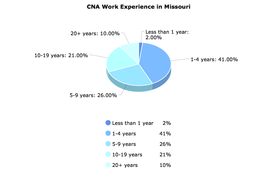 CNA Work Experience in Missouri