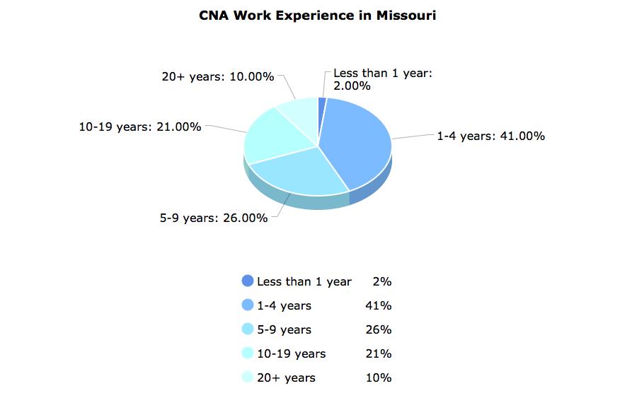 CNA Work Experience in Missouri