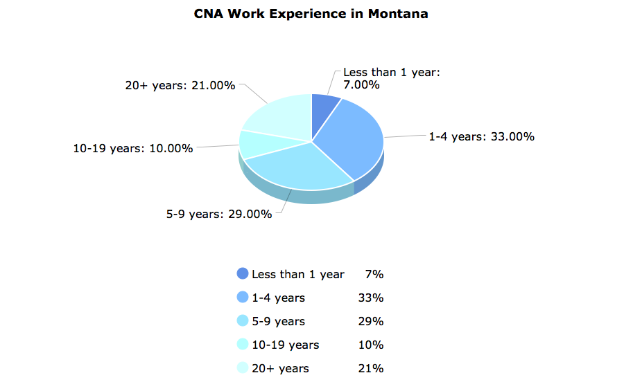 CNA Work Experience  in Montana