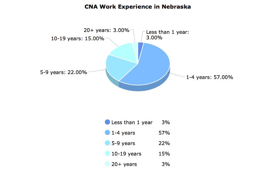CNA Work Experience  in Nebraska