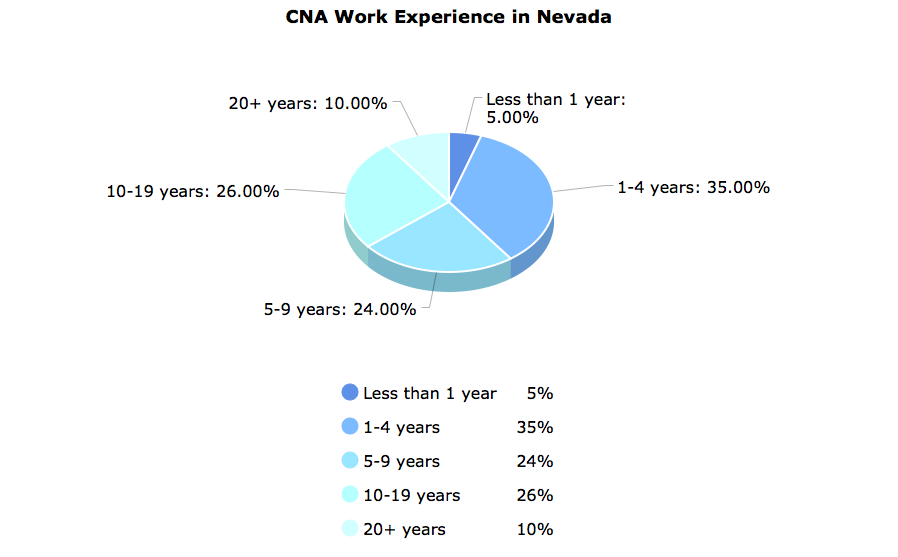 CNA Work Experience  in Nevada
