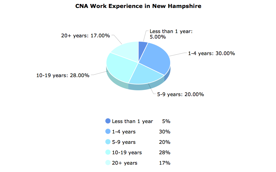 CNA Work Experience in New Hampshire