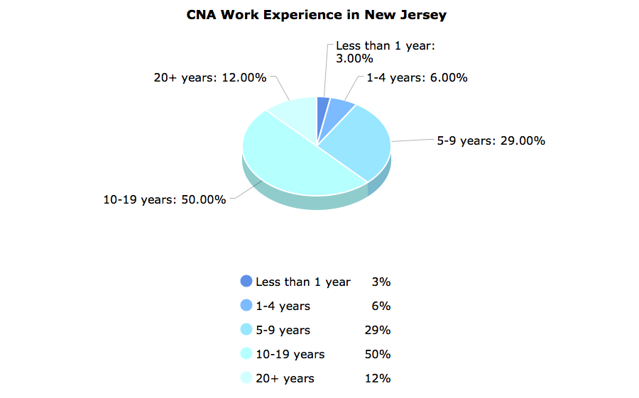 CNA Work Experience in New Jersey