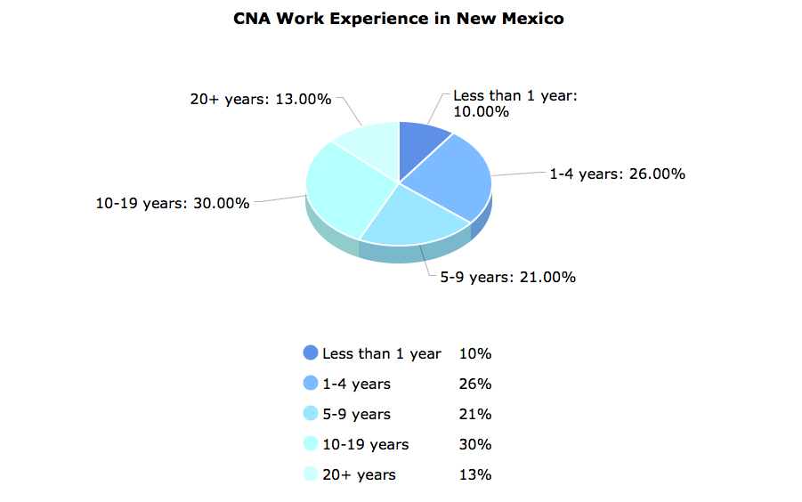 CNA Work Experience in New Mexico