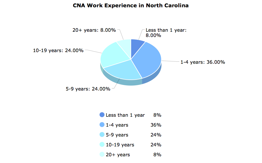 CNA Work Experience in North Carolina