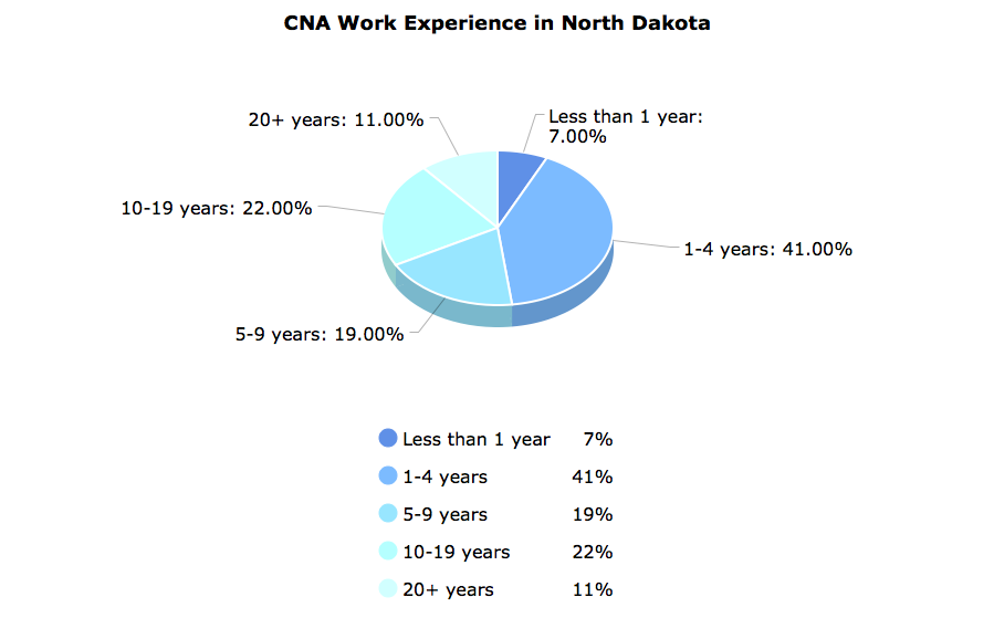 CNA Work Experience in North Dakota