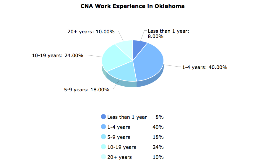 CNA Work Experience  in Oklahoma