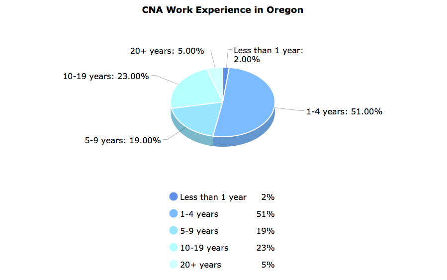 CNA Work Experience in Oregon